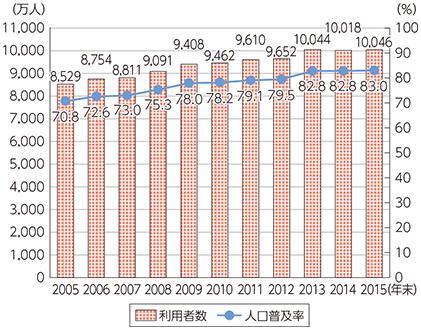 日本のインターネット人口