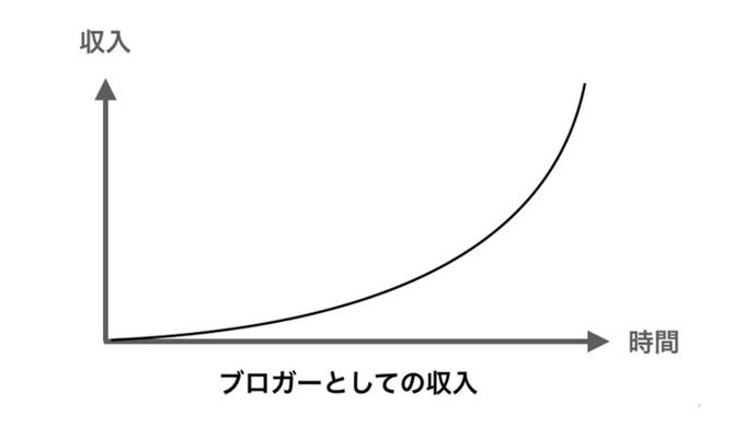 [初心者向け]ライター仕事とブログ発信、収入面ではどっちが良い?