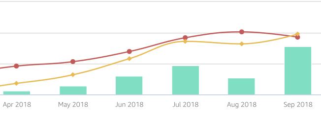 Amazonアソシエイト売上を3倍に増やした2つの改善方法
