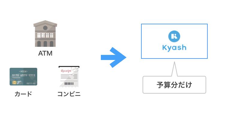 クレジットカードの使いすぎ防止には還元率2%の「Kyash」がオススメ