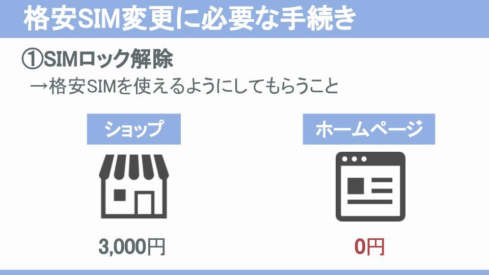 SIMロック解除ショップとオンラインホームページ料金違い